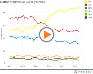 Scottish Westminster voting intention