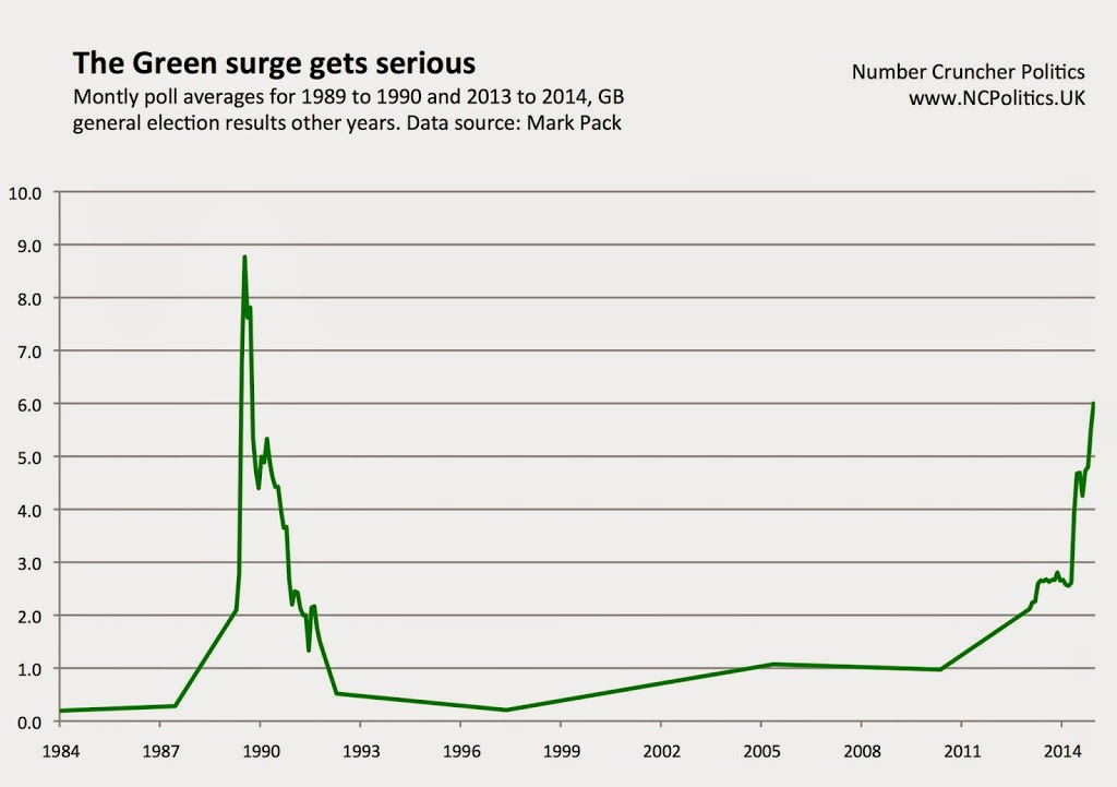 The Green surge gets serious - Number Cruncher Politics - www.NCPolitics.UK
