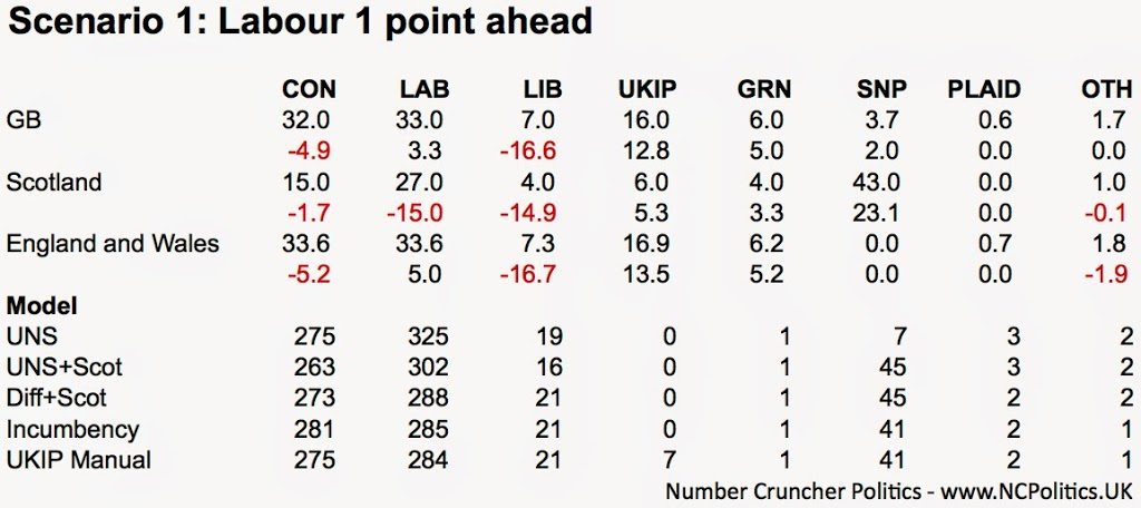 Scenario 1: Labour 1 point ahead