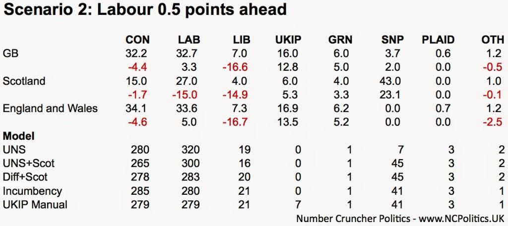 Scenario 2: Labour 0.5 points ahead