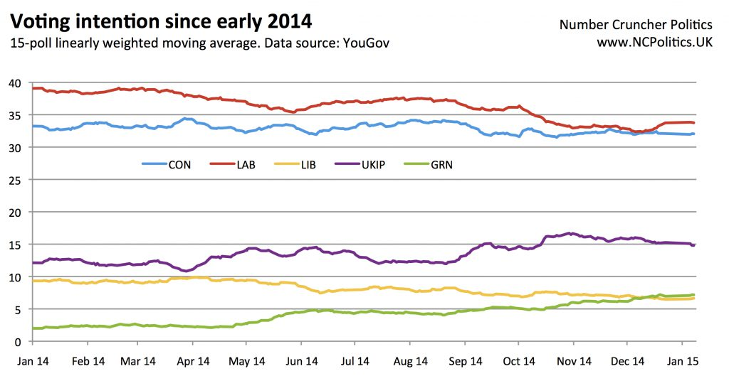 UK opinion polls since early 2014