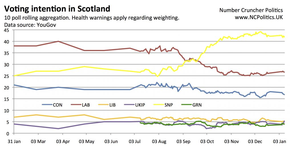 Murphy bounce - a swing of 1% from SNP to LAB