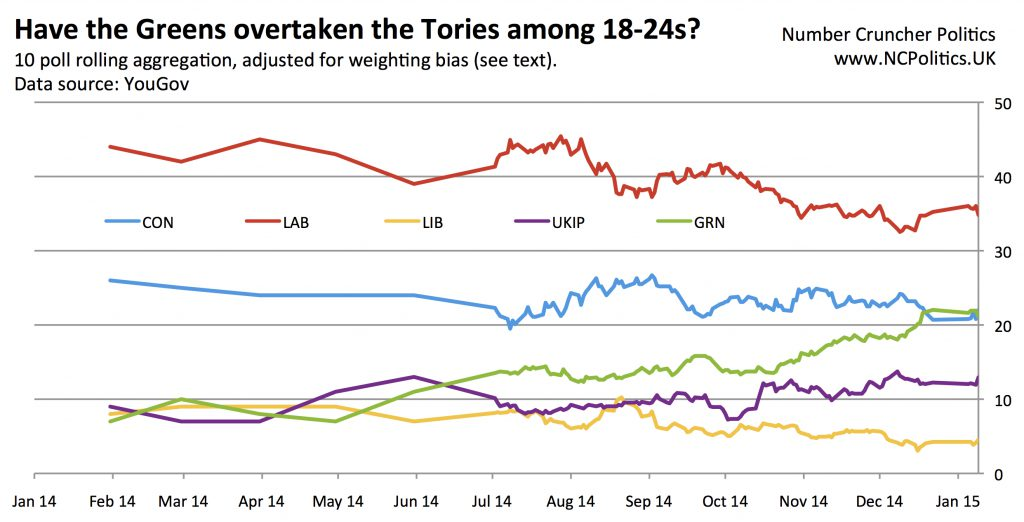 has-greenssurge-overtaken-tories