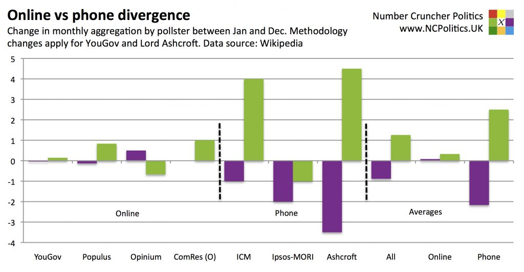Online vs phone divergence UKIP and Greens