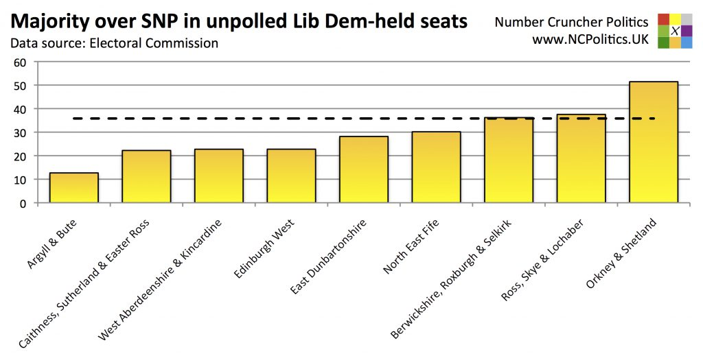 Majority over SNP in unpolled Lib Dem-held seats