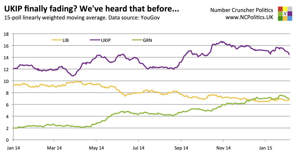 UKIP finally fading? We've heard that before