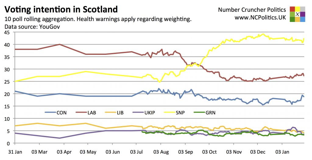 Scottish Westminster Polls
