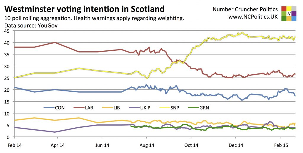 Scottish Westminster Opinion Polling