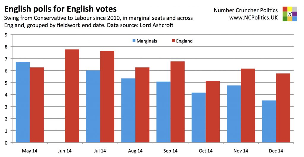 English polls for English votes