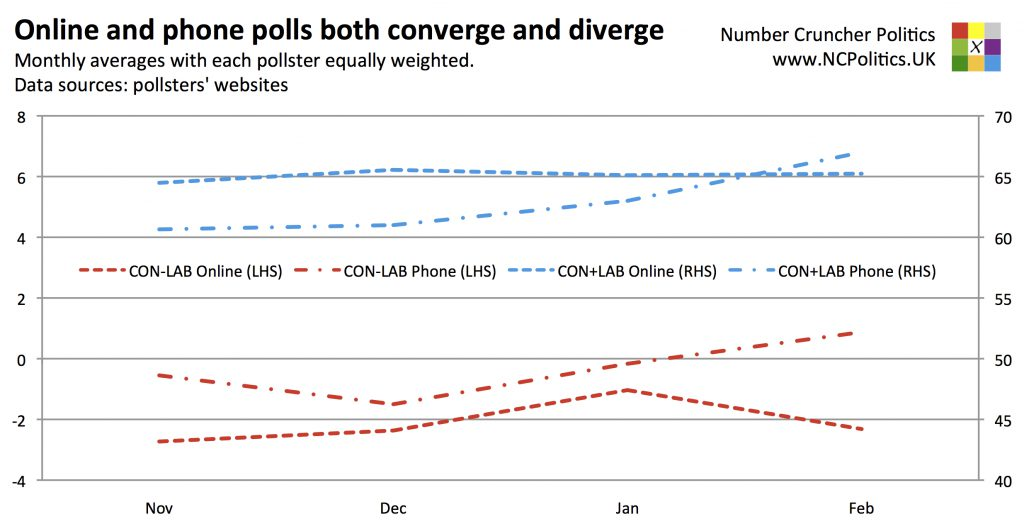 Online and phone polls both converge and diverge