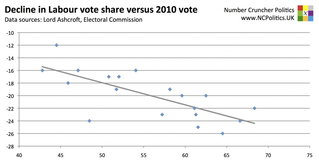 Decline in Labour vote share versus 2010 vote