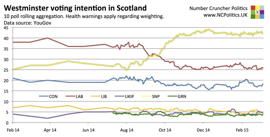 Westminster voting intention in Scotland