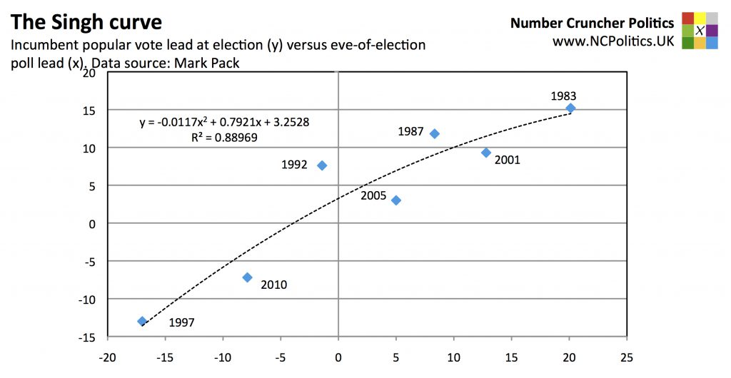 The Singh curve Incumbent popular vote lead at election (y) versus eve-of-election poll lead (x). Data source: Mark Pack