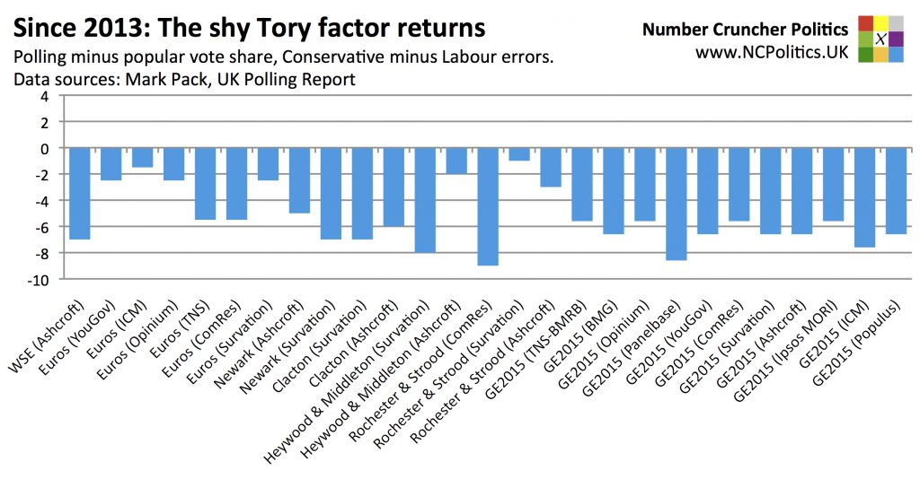 Since 2013: The shy Tory factor returns