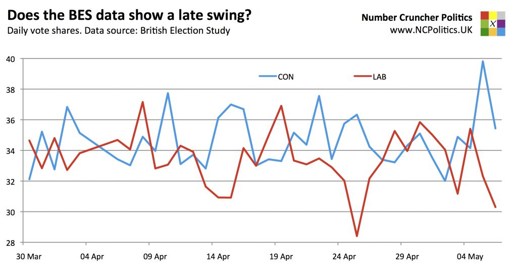 Does the BES data show a late swing? Daily vote shares. Data source: British Election Study