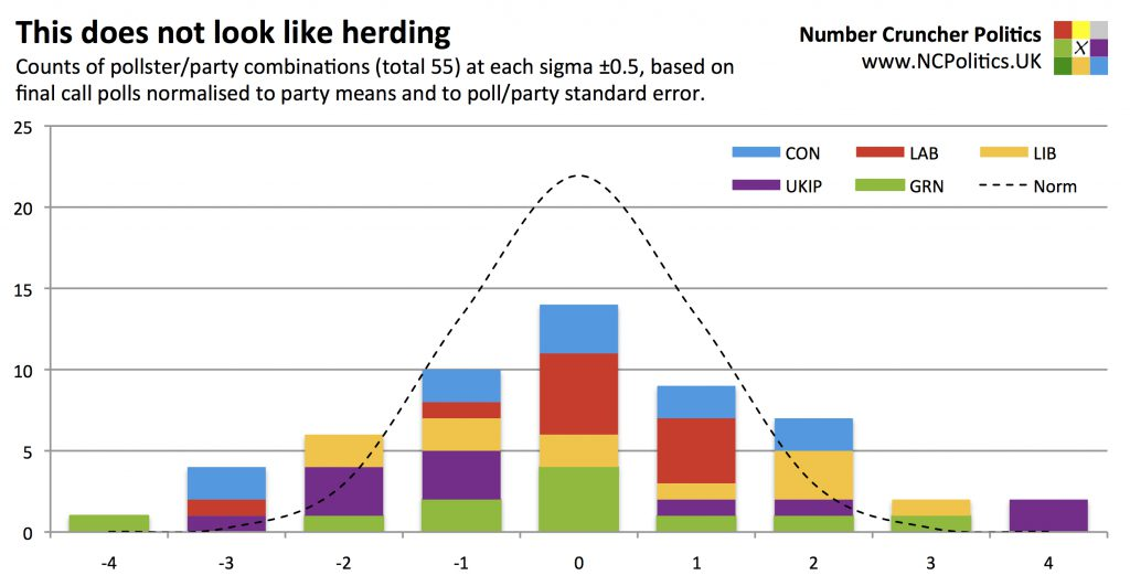 This does not look like herding Counts of pollster/party combinations (total 55) at each sigma ±0.5, based on final call polls normalised to party means and to poll/party standard error.