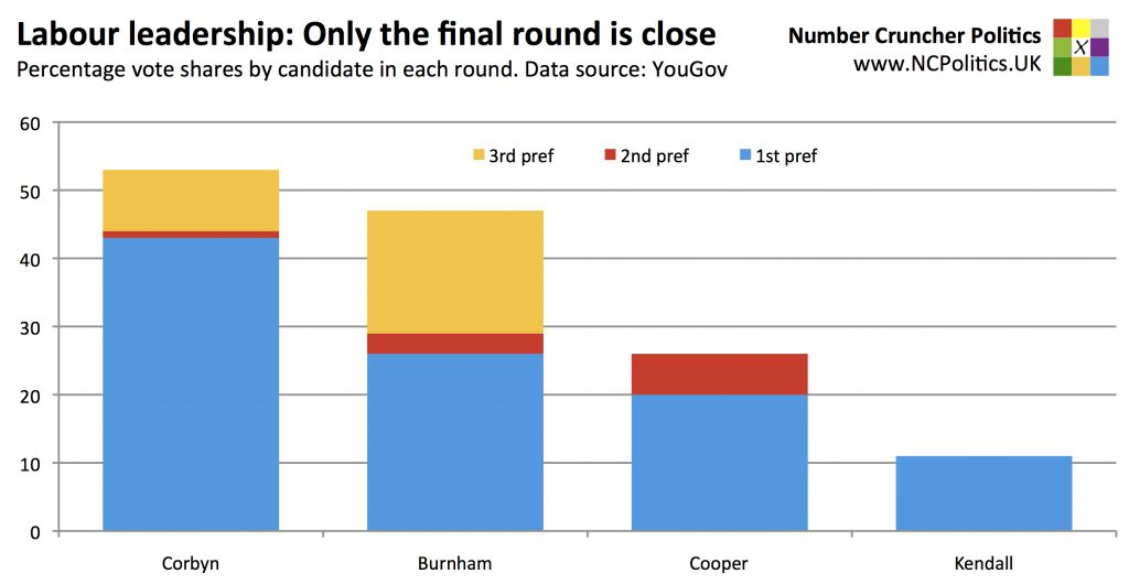 Labour leadership: Only the final round is close Percentage vote shares by candidate in each round. Data source: YouGov