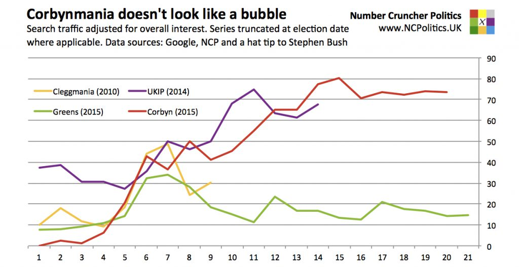 Corbynmania doesn't look like a bubble Search traffic adjusted for overall interest. Series truncated at election date where applicable. Data sources: Google, NCP and a hat tip to Stephen Bush