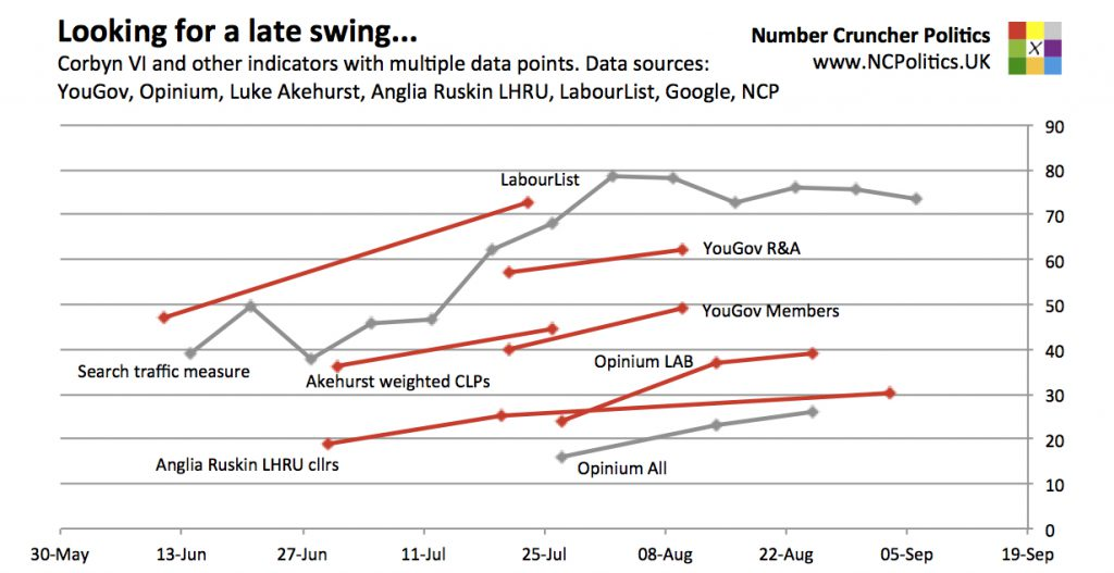 Looking for a late swing... Corbyn VI and other indicators with multiple data points. Data sources: YouGov, Opinium, Luke Akehurst, Anglia Ruskin LHRU, LabourList, Google, NCP