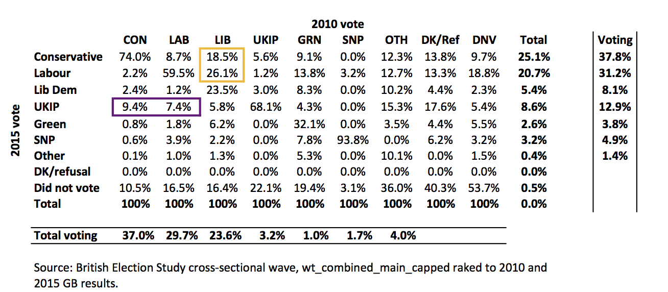 Why the polls were wrong British Election Study data