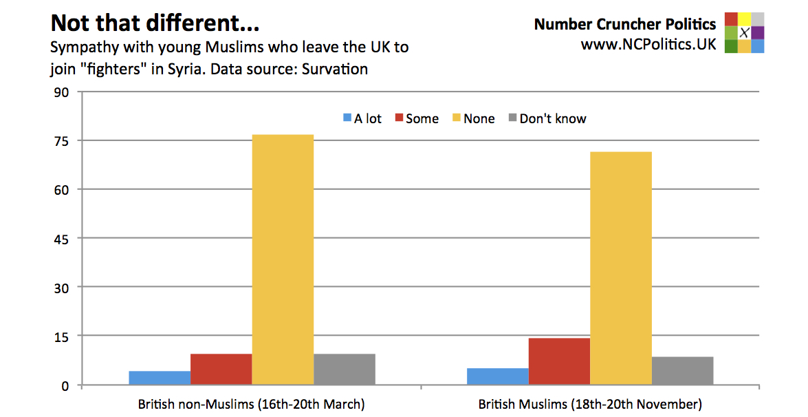 "Not that different... Sympathy with young Muslims who leave the UK to join ""fighters"" in Syria. Data source: Survation"