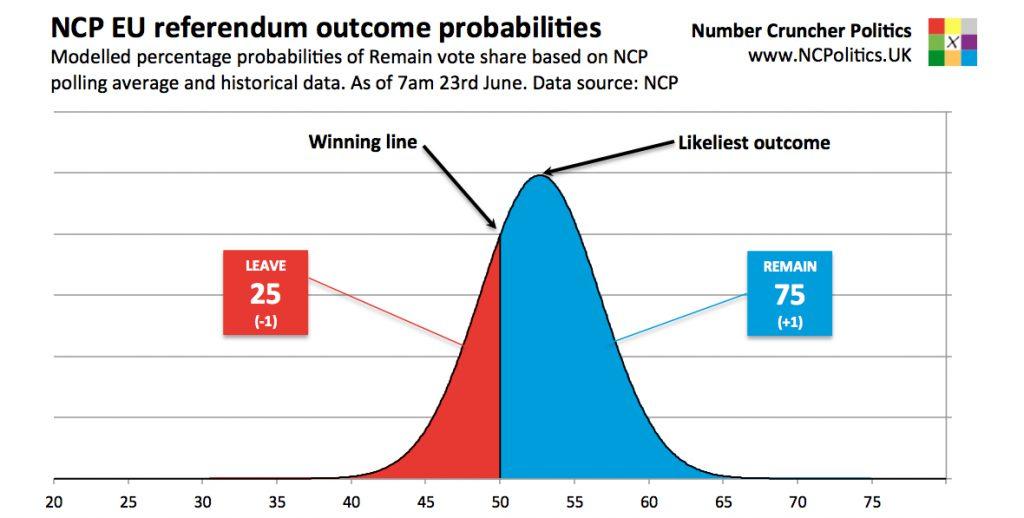 Brexit likelihood - UK EU referendum