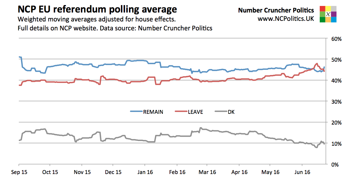 latest referendum polls