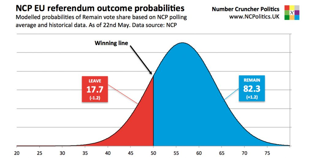 Eu Referendum Odds