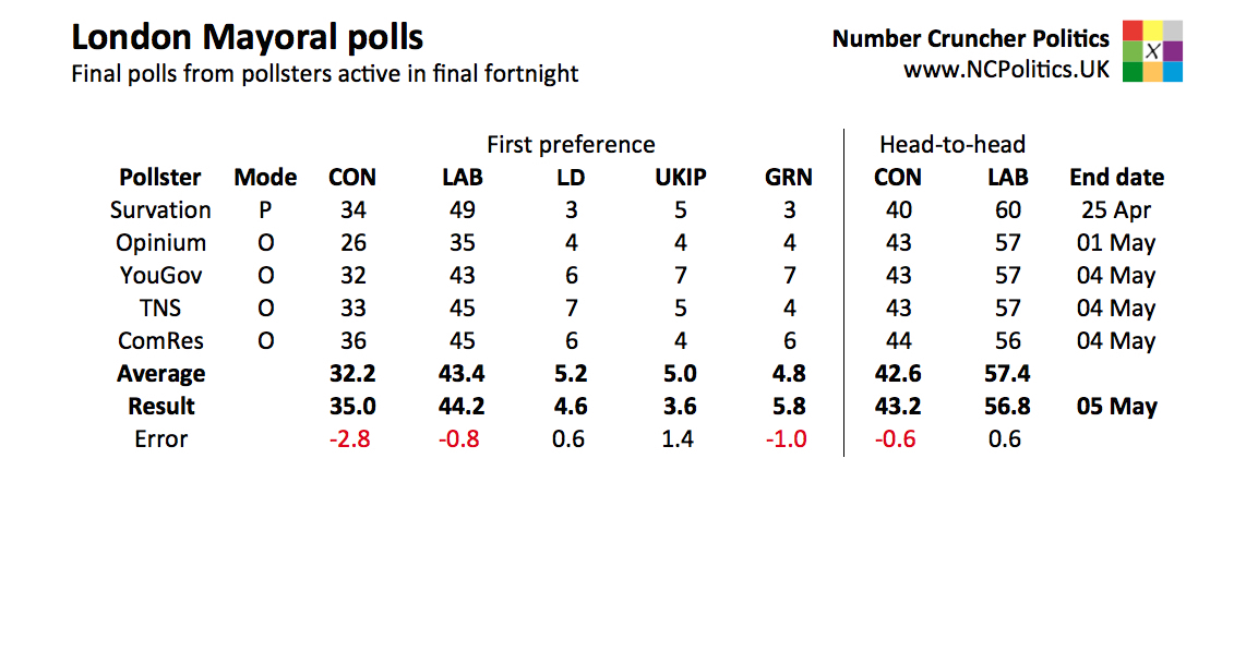 London Mayor 2016 results and polls