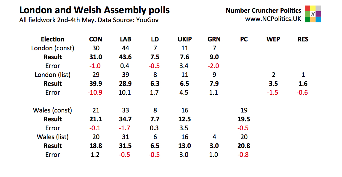 London and Welsh Assembly 2016 results and polls