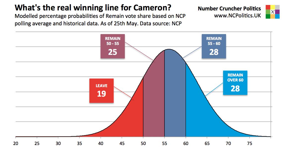 Brexit odds breakdown