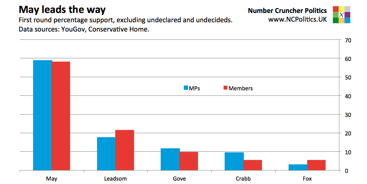 Conservative leadership contest