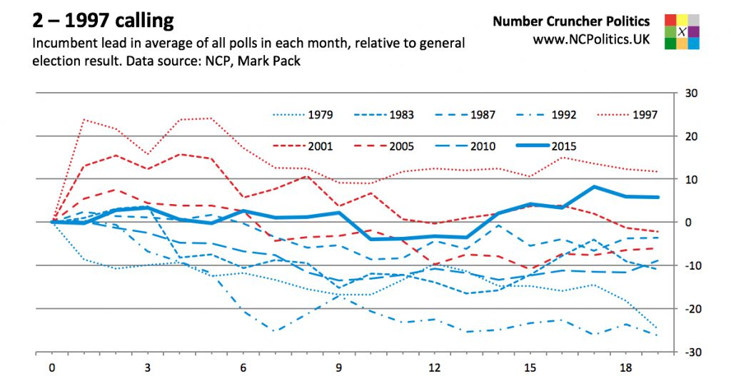 2 – 1997 calling Incumbent lead in average of all polls in each month, relative to general election result. Data source: NCP, Mark Pack