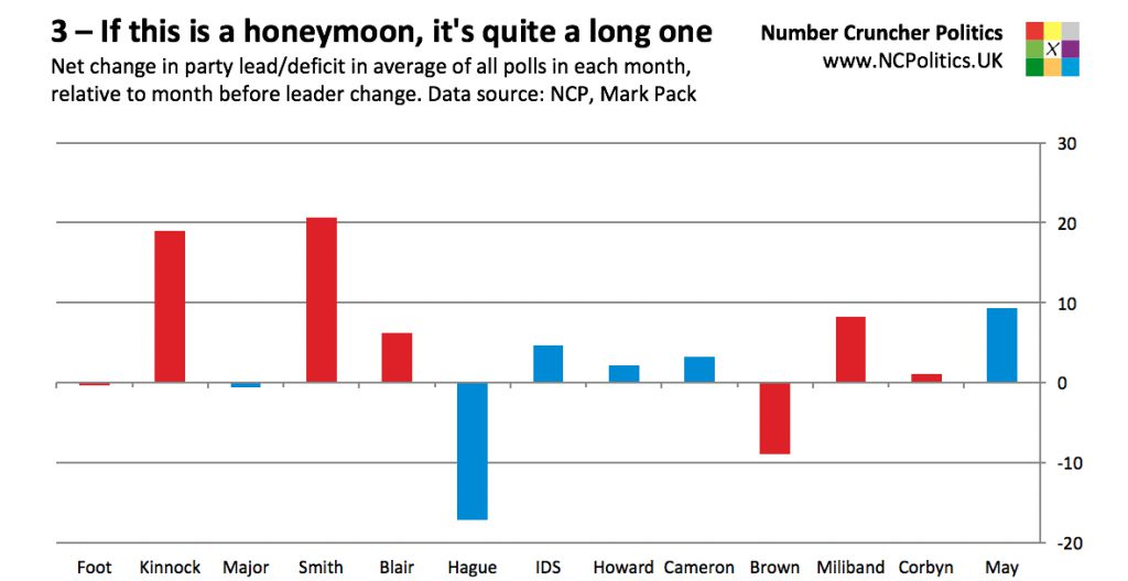 3 – If this is a honeymoon, it's quite a long one Net change in party lead/deficit in average of all polls in each month, relative to month before leader change. Data source: NCP, Mark Pack