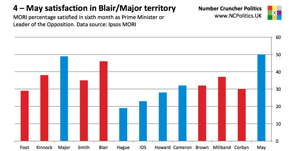 4 – May satisfaction in Blair/Major territory MORI percentage satisfied in sixth month as Prime Minister or Leader of the Opposition. Data source: Ipsos MORI