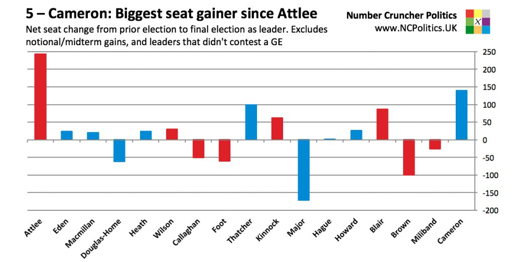 5 – Cameron: Biggest seat gainer since Attlee Net seat change from prior election to final election as leader. Excludes notional/midterm gains, and leaders that didn't contest a GE