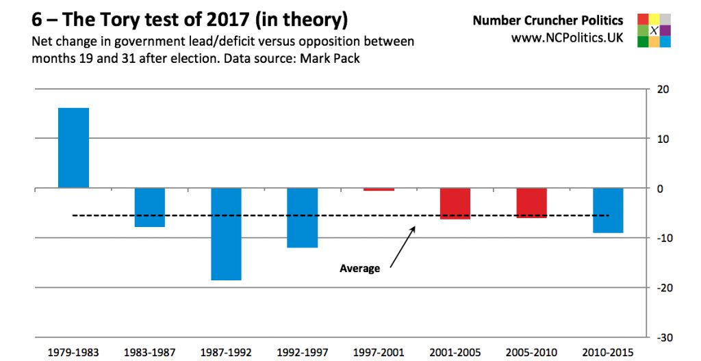 6 – The Tory test of 2017 (in theory) Net change in government lead/deficit versus opposition between months 19 and 31 after election. Data source: Mark Pack