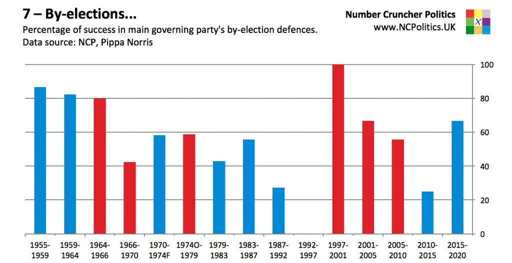 7 – By-elections... Percentage of success in main governing party's by-election defences. Data source: NCP, Pippa Norris