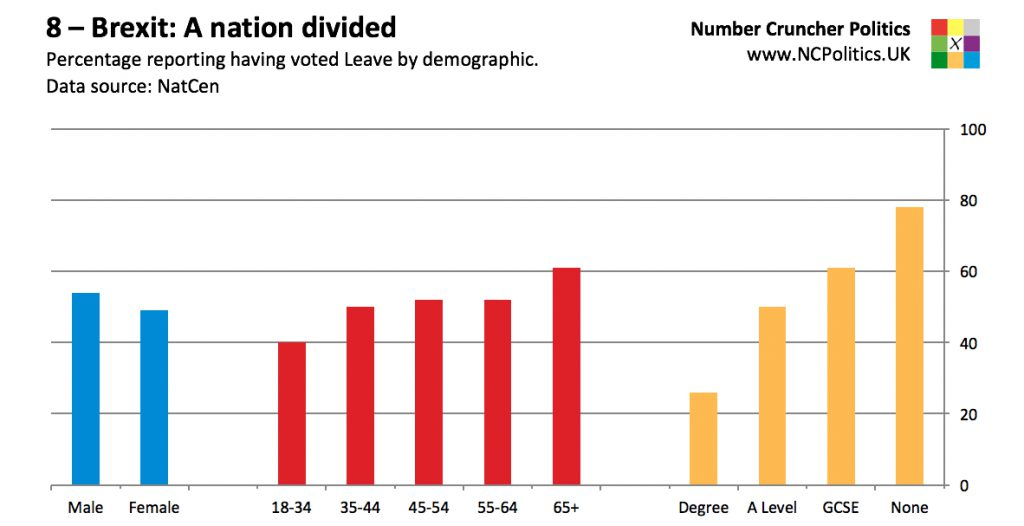8 – Brexit: A nation divided Percentage reporting having voted Leave by demographic. Data source: NatCen