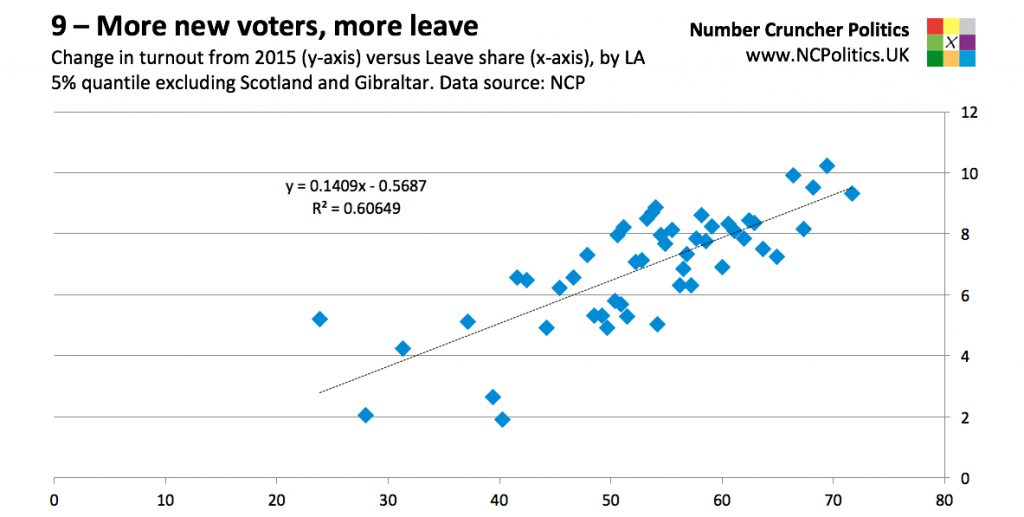 8 – Brexit: Why the polls were wrong. The more turnout increased, the higher the leave vote
