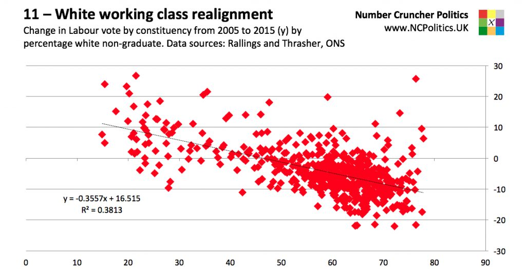 11 – White working class realignment Change in Labour vote by constituency from 2005 to 2015 (y) by percentage white non-graduate. Data sources: Rallings and Thrasher, ONS