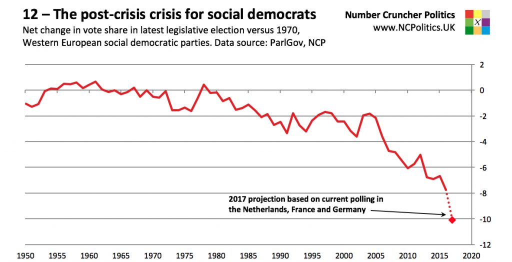 12 – The post-crisis crisis for social democrats Net change in vote share in latest legislative election versus 1970, Western European social democratic parties. Data source: ParlGov, NCP