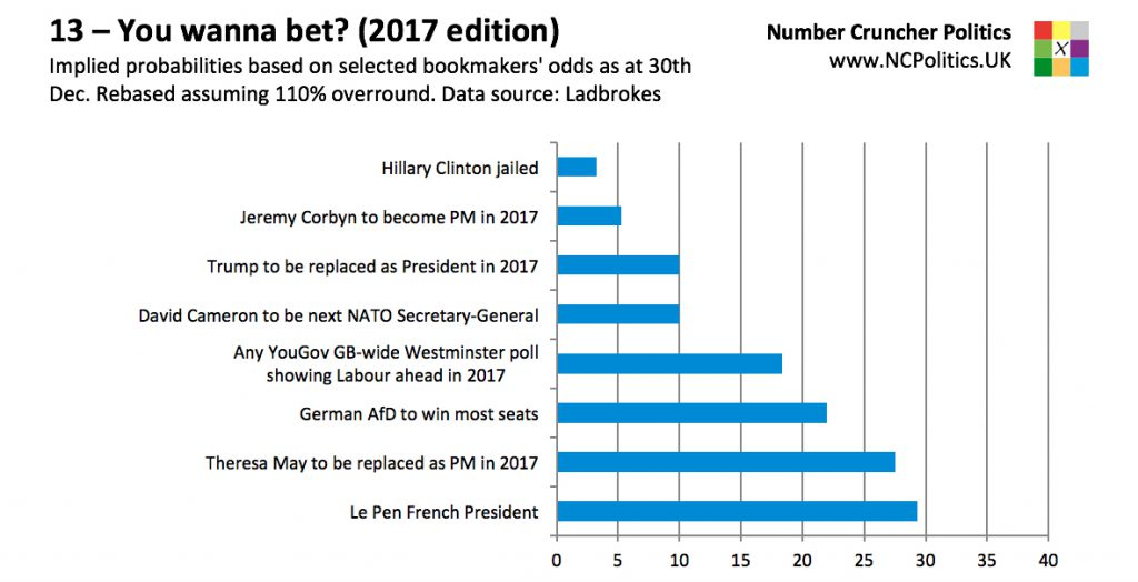 13 – You wanna bet? (2017 edition) Implied probabilities based on selected bookmakers' odds as at 30th Dec. Rebased assuming 110% overround. Data source: Ladbrokes