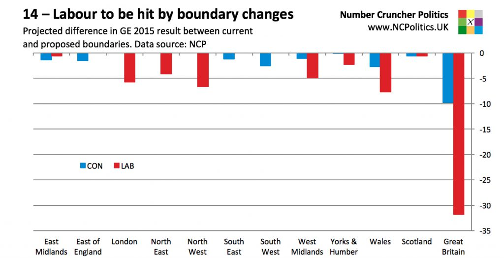 14 – Labour to be hit by boundary changes Projected difference in GE 2015 result between current and proposed boundaries. Data source: NCP