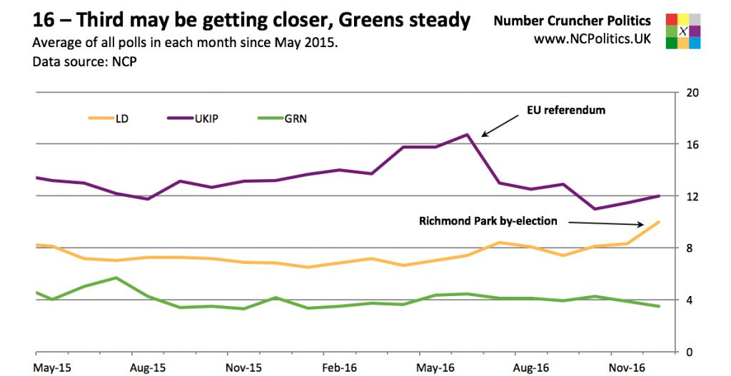 16 – Third may be getting closer, Greens steady Average of all polls in each month since May 2015. Data source: NCP
