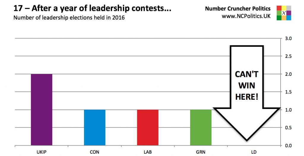 17 – After a year of leadership contests... Number of leadership elections held in 2016
