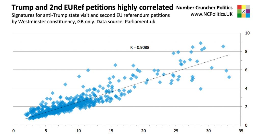 The geography of the anti-Trump and 2nd EU referendum petitions is highly correlated. Signatures for anti-Trump state visit and second EU referendum petitions by Westminster constituency, GB only. Data source: Parliament.uk