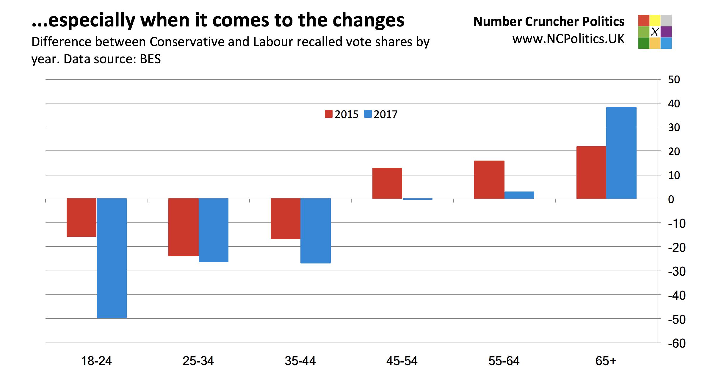 British Election Study 2017: