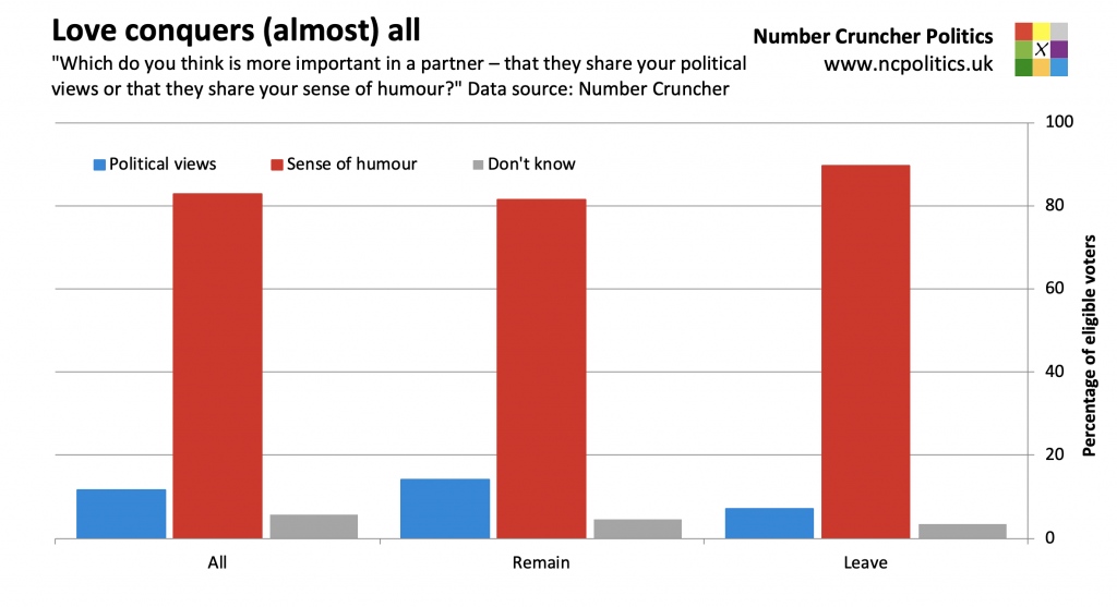 """Love conquers (almost) all... """"Which do you think is more important in a partner – that they share your political views or that they share your sense of humour?"""" Data source: Number Cruncher"""