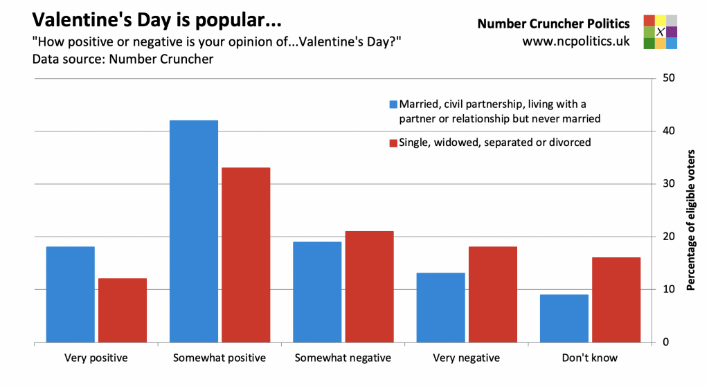 """Valentine's Day is popular... """"How positive or negative is your opinion of...Valentine's Day?"""" Data source: Number Cruncher"""